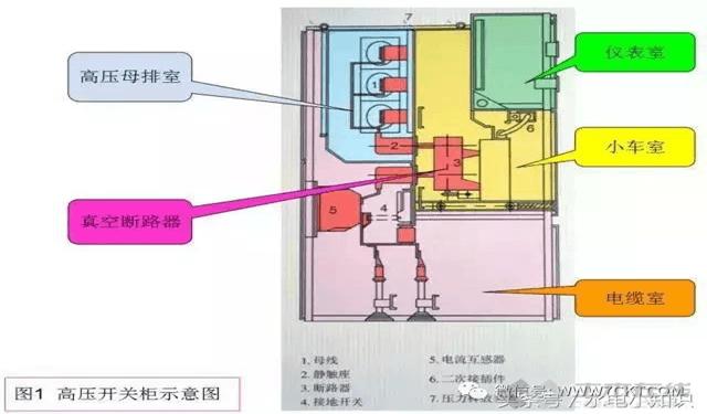 高压开关柜详解、送停电操作及故障判断