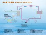 工业冷水机制冷原理
