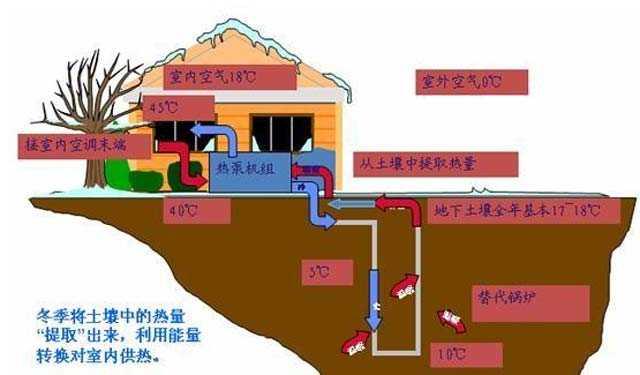 地源热泵地埋管设计