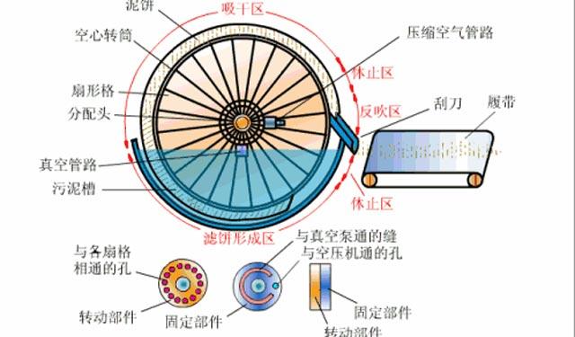 污水处理动图与水处理工艺简介