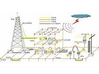 装配式混凝土结构住宅防雷接地设计