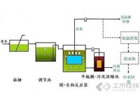 技术|MBR膜生物反应器工艺