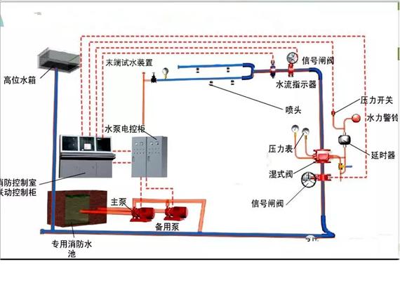 消防喷淋系统安装中常见的通病以及防治