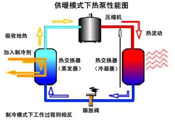 供暖模式下热泵性能图