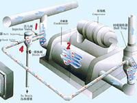 冷凝器的种类和工作原理
