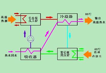 吸收式热泵工作过程