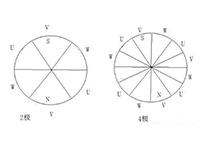 磁极对数与转数的关系