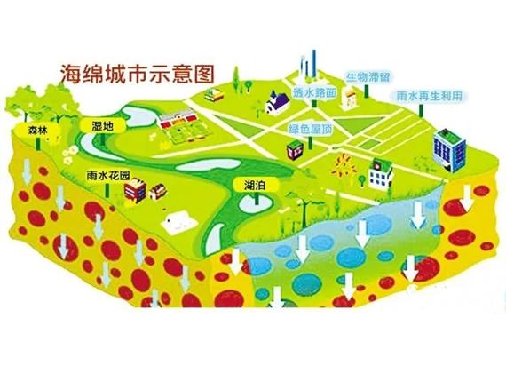 """""""海绵城市""""在道路给排水设计中的应用"""