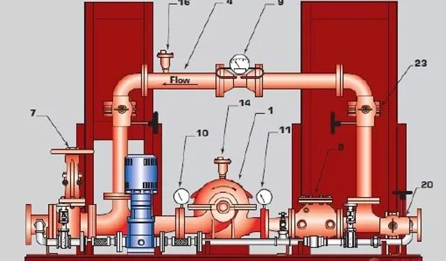 消防学术:消防给水设计若干问题的启示