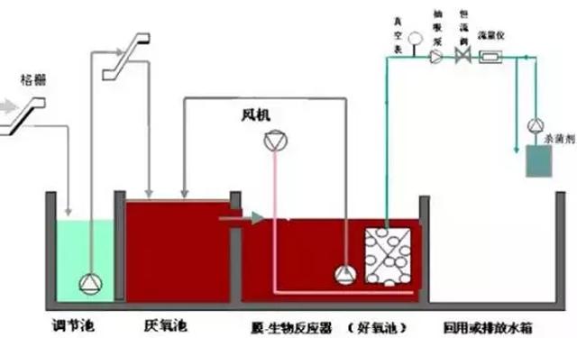 7大主流工业废水的处理工艺