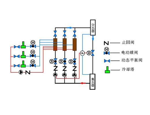 6,如有主机和水泵的控制要求,压差旁通阀应采用电子式压差控制器图片
