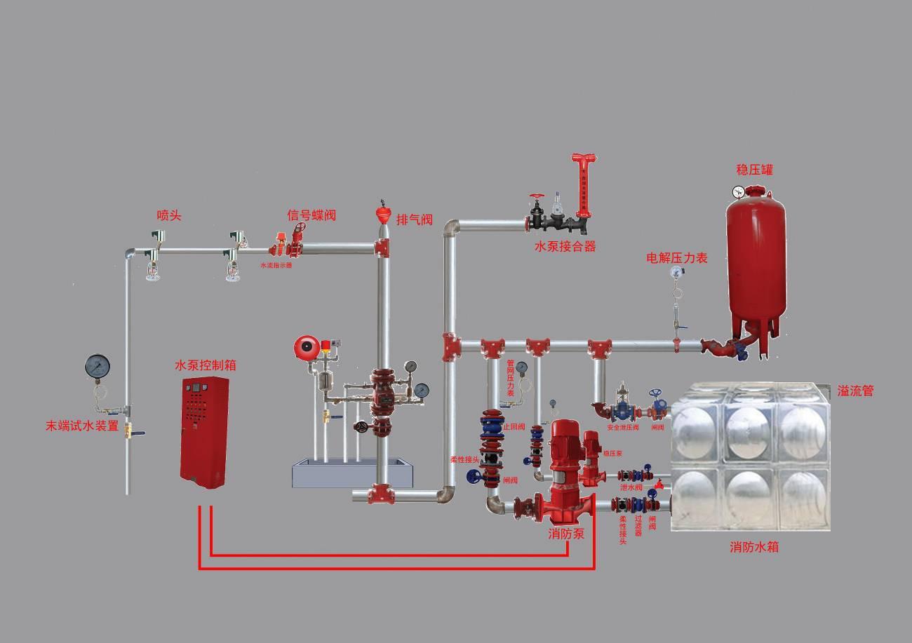 【详细到设备及终端】建筑消防设施操作图解