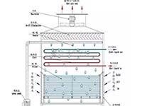 冷库系统的安装与调试