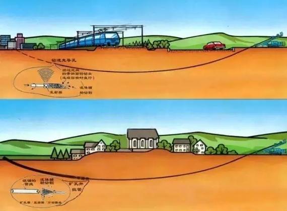 市政给排水工程非开挖拉管施工技术