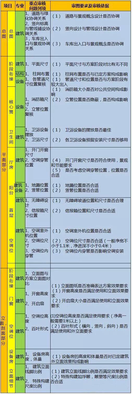 【建筑设计总结】第二十期 199个万科规划设计审核项!超全!